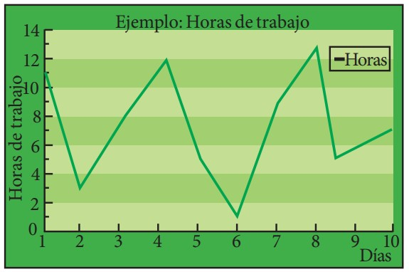 grafico lineal